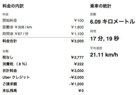 Uberの走行データ